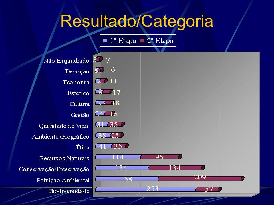 Resultado/Categoria