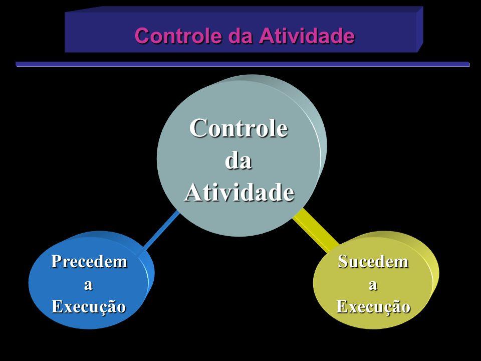 Controle da Atividade Controle da Atividade Precedem a Execução