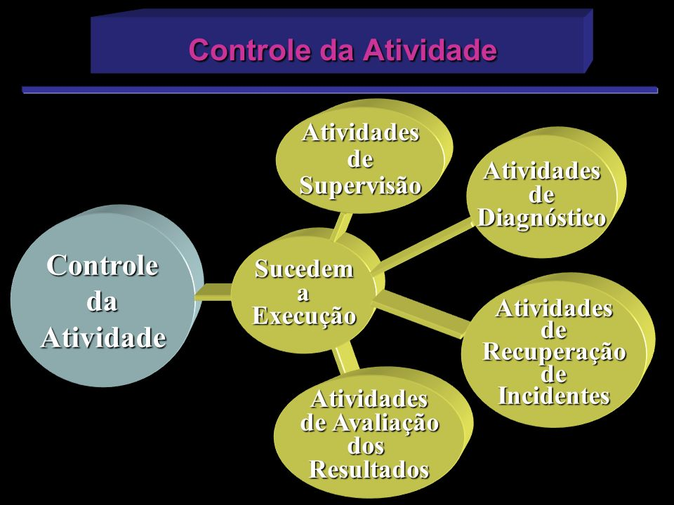 Controle da Atividade Controle da Atividade Atividades de Supervisão
