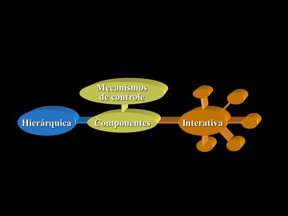 Interativa Componentes Mecanismos de controle Hierárquica