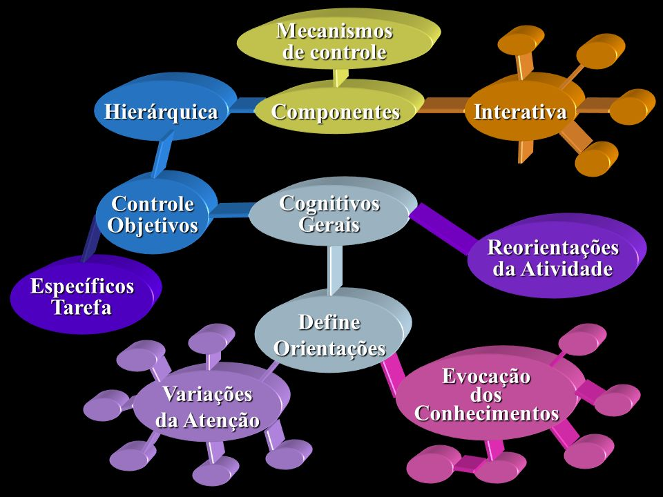 Interativa Componentes. Mecanismos. de controle. Hierárquica. Específicos. Tarefa. Controle. Objetivos.