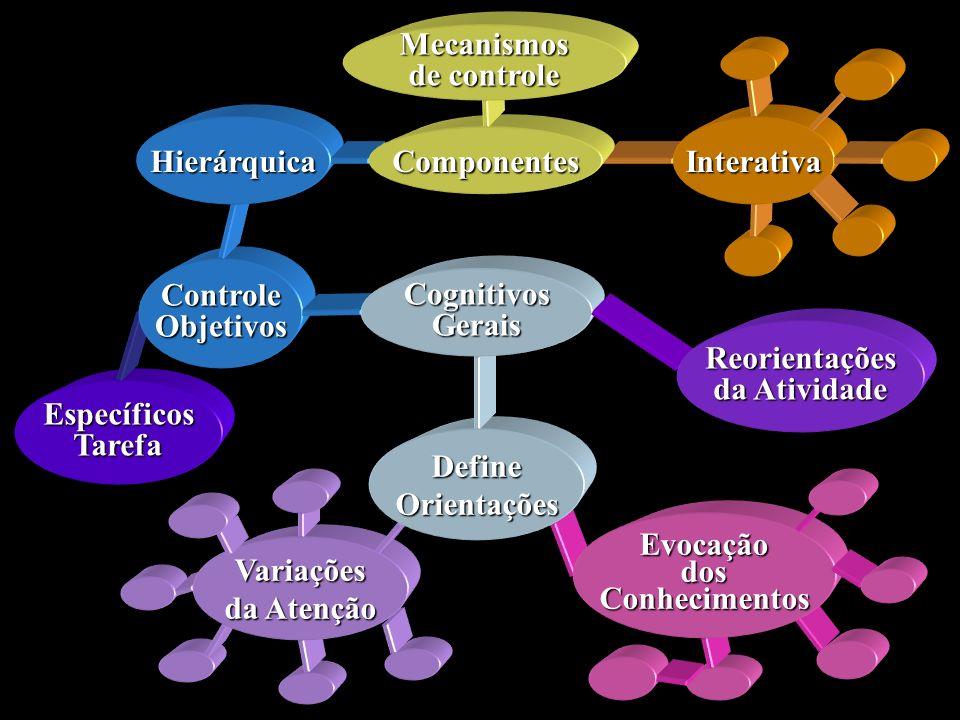 Interativa Componentes. Mecanismos. de controle. Hierárquica. Controle. Objetivos. Cognitivos.