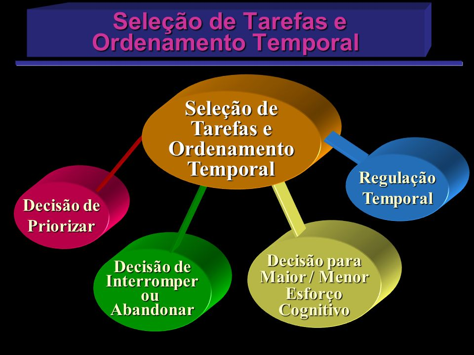 Seleção de Tarefas e Ordenamento Temporal