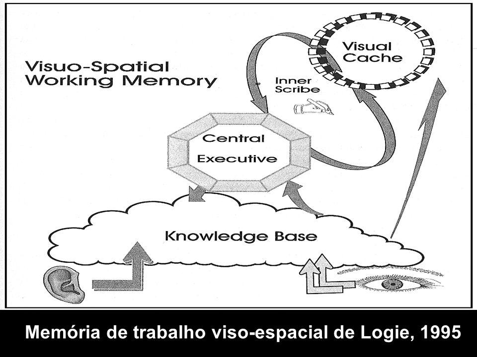 Memória de trabalho viso-espacial de Logie, 1995