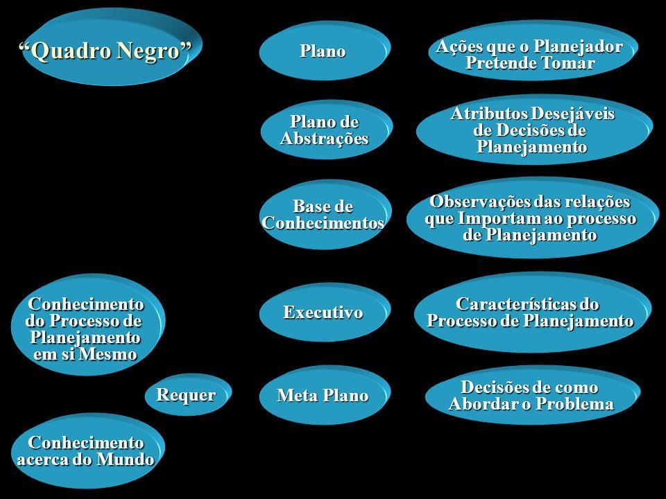 Quadro Negro Ações que o Planejador Plano Pretende Tomar