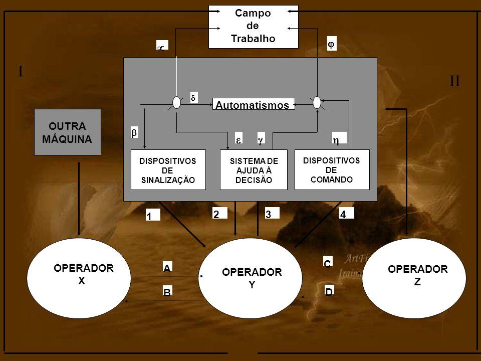 I II 1 2 3 4 Campo de Trabalho OUTRA MÁQUINA      C X A OPERADOR