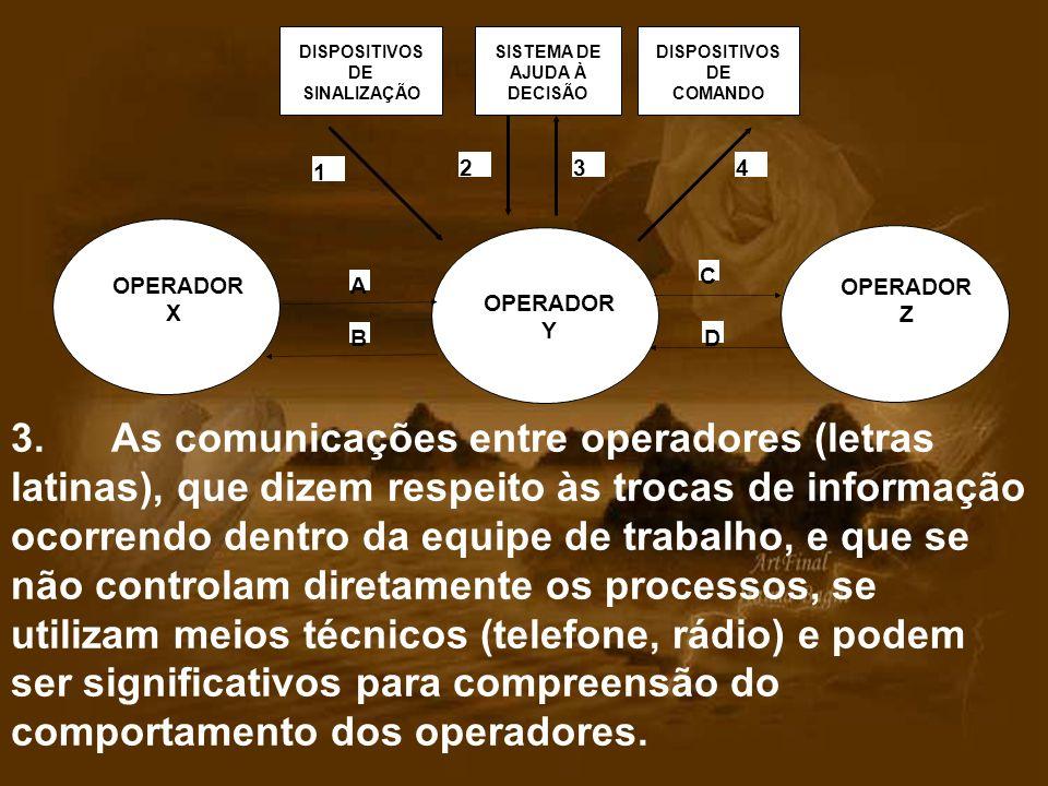 1 2. 3. 4. DISPOSITIVOS. DE SINALIZAÇÃO. SISTEMA DE. AJUDA À. DECISÃO. DE. COMANDO. OPERADOR.