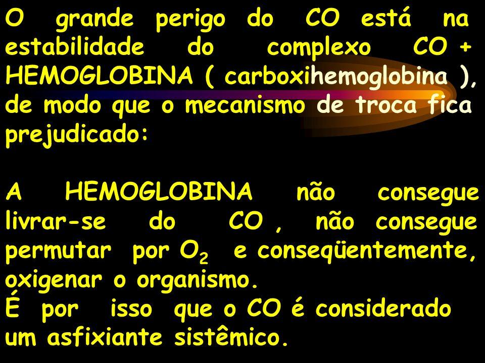 O grande perigo do CO está na estabilidade do complexo CO + HEMOGLOBINA ( carboxihemoglobina ), de modo que o mecanismo de troca fica prejudicado: