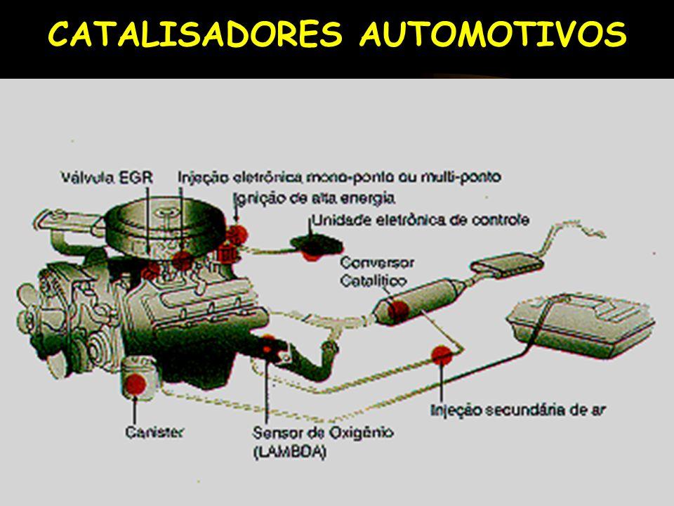 CATALISADORES AUTOMOTIVOS