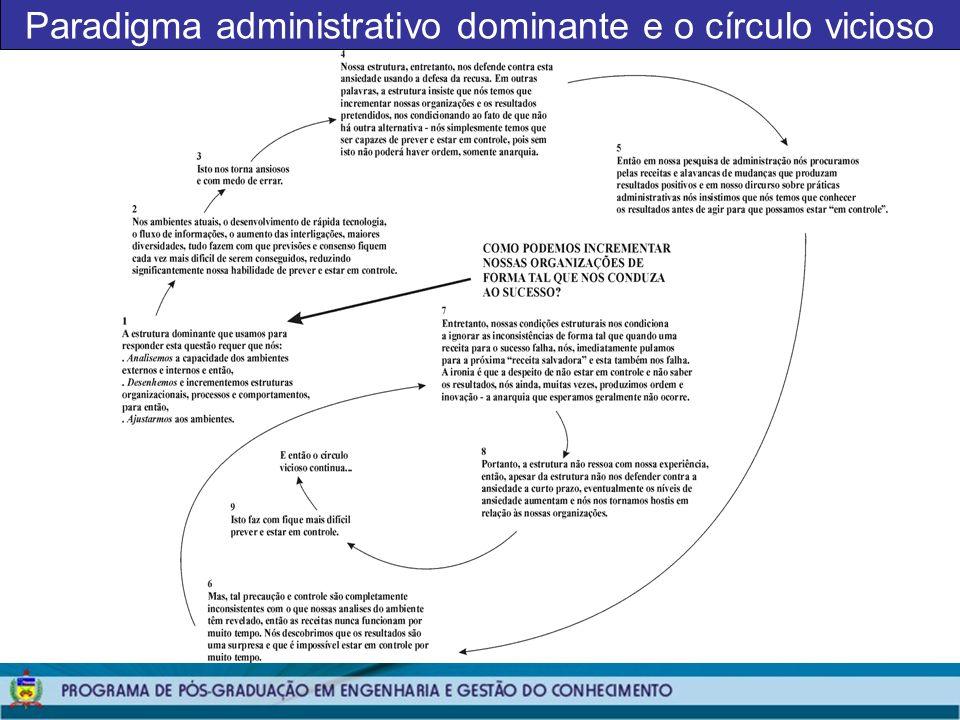 Paradigma administrativo dominante e o círculo vicioso