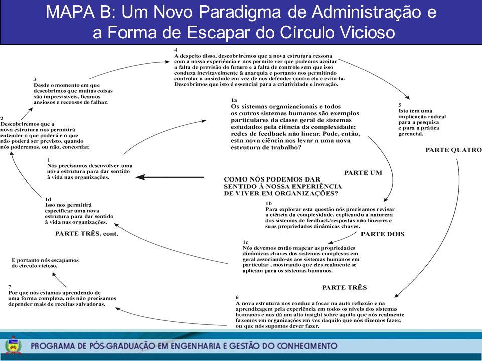 MAPA B: Um Novo Paradigma de Administração e a Forma de Escapar do Círculo Vicioso