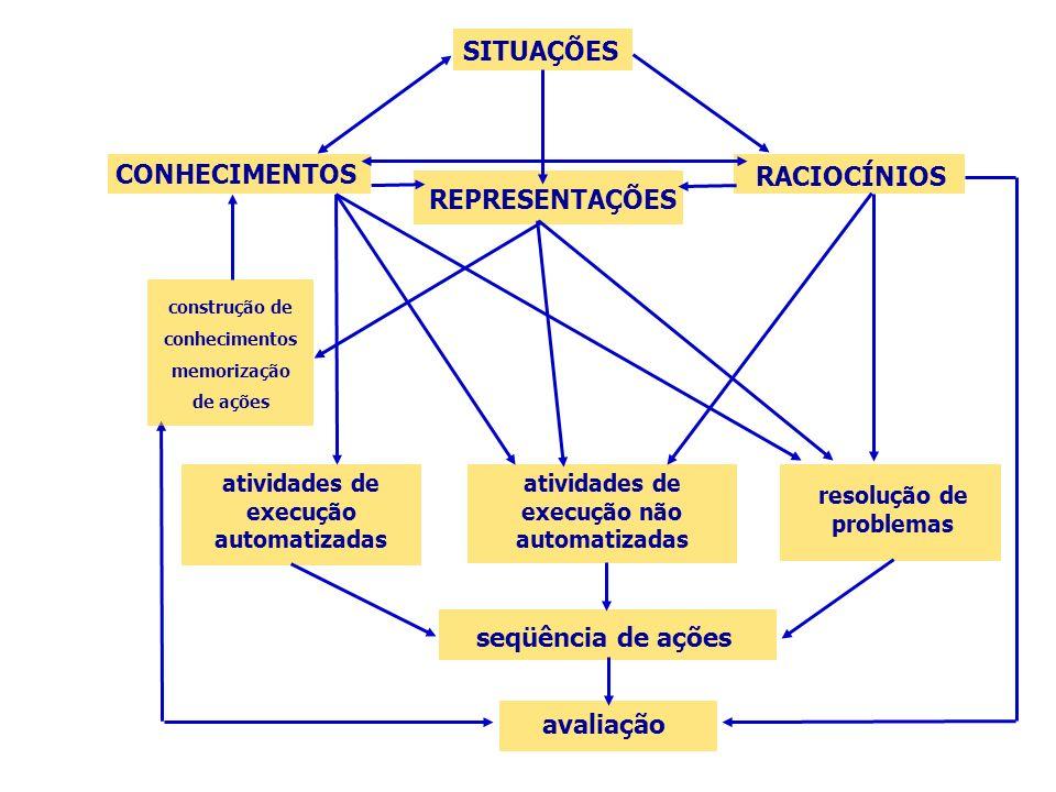 SITUAÇÕES CONHECIMENTOS RACIOCÍNIOS REPRESENTAÇÕES seqüência de ações