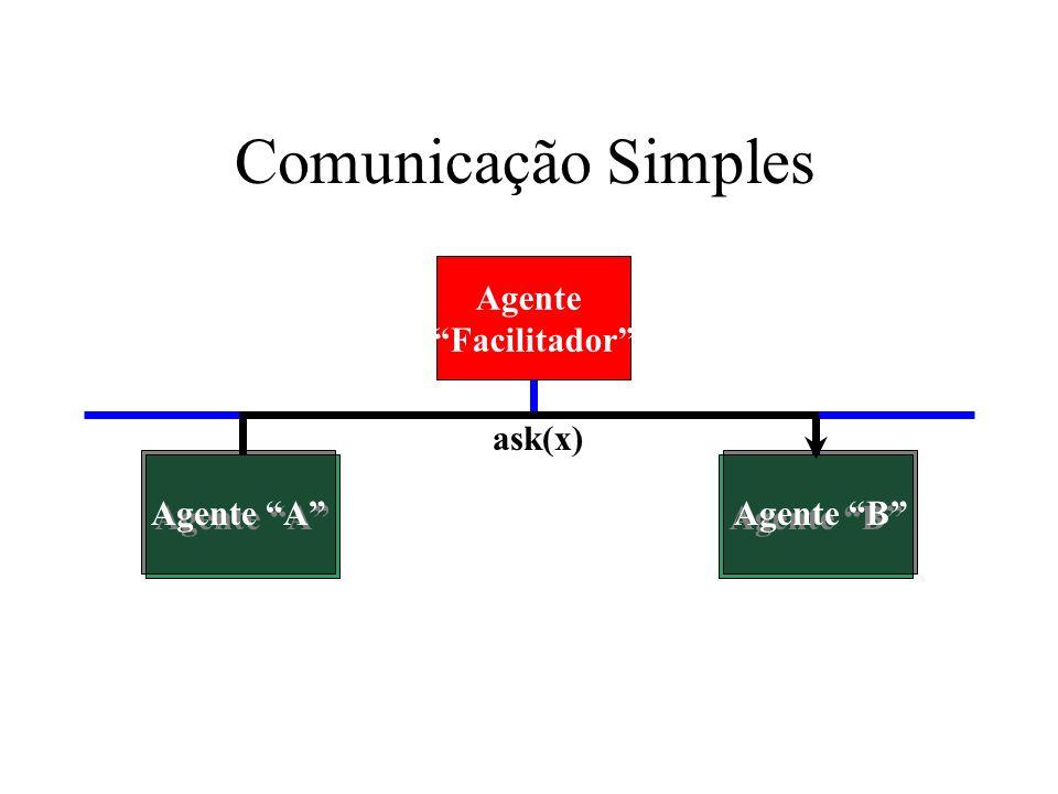 Comunicação Simples Agente Facilitador ask(x) Agente A Agente A