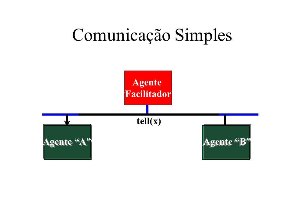 Comunicação Simples Agente Facilitador tell(x) Agente A Agente A