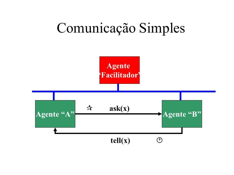 Comunicação Simples Agente Facilitador Agente A Agente B