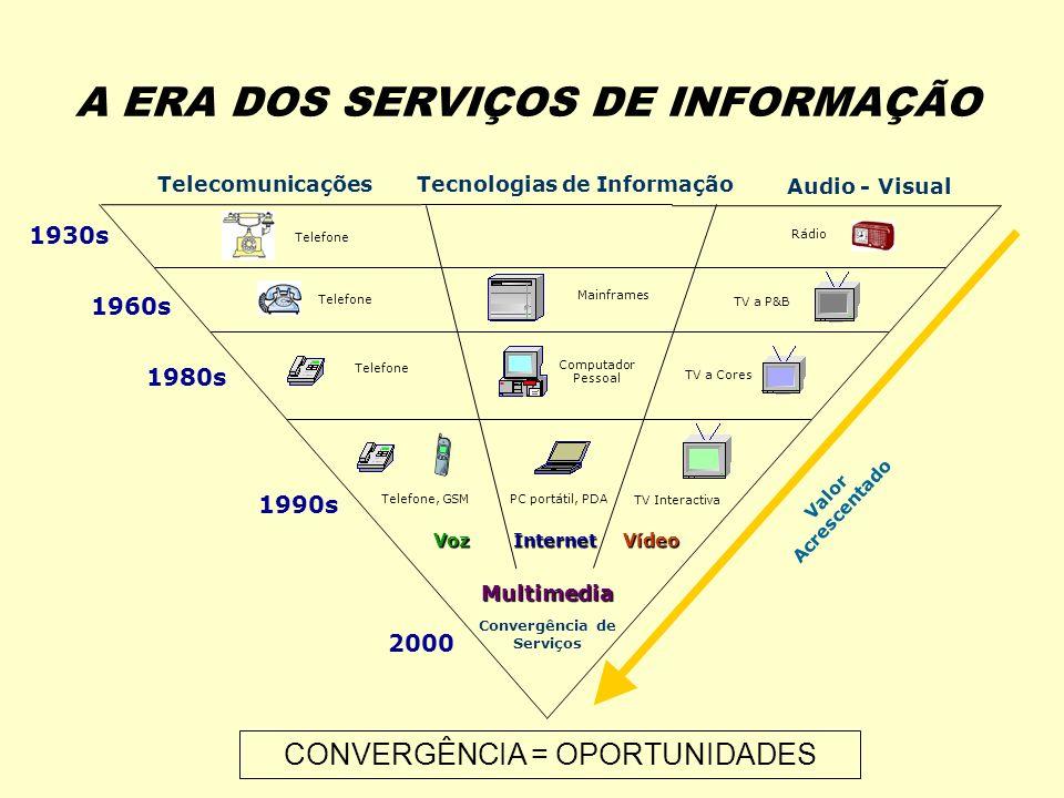 Tecnologias de Informação Convergência de Serviços
