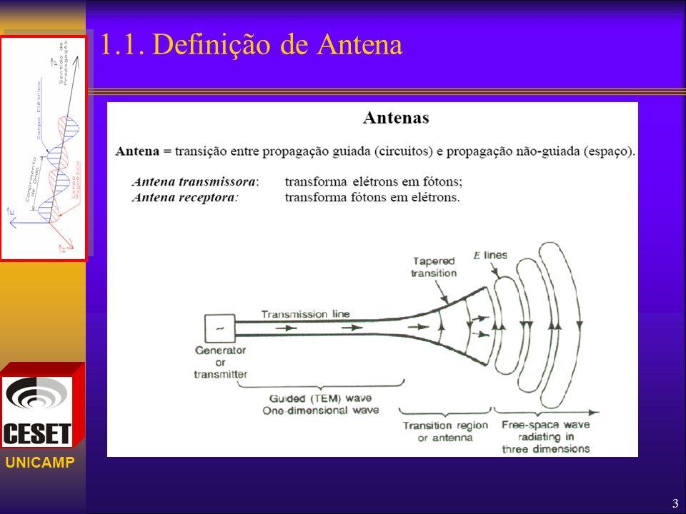 1.1. Definição de Antena