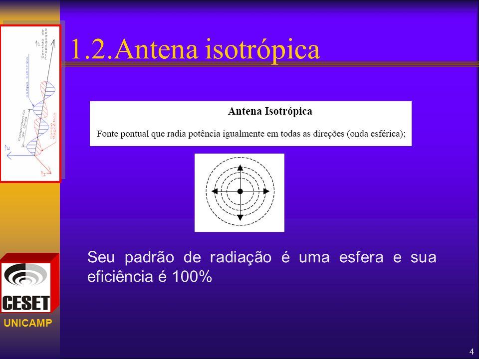 1.2.Antena isotrópica Seu padrão de radiação é uma esfera e sua eficiência é 100%