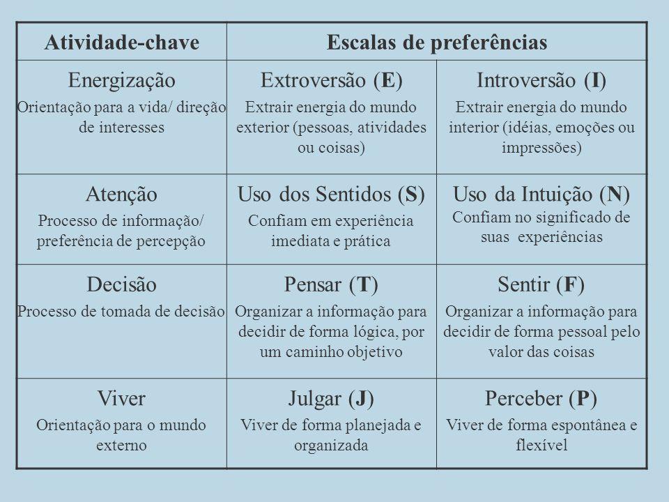 Escalas de preferências