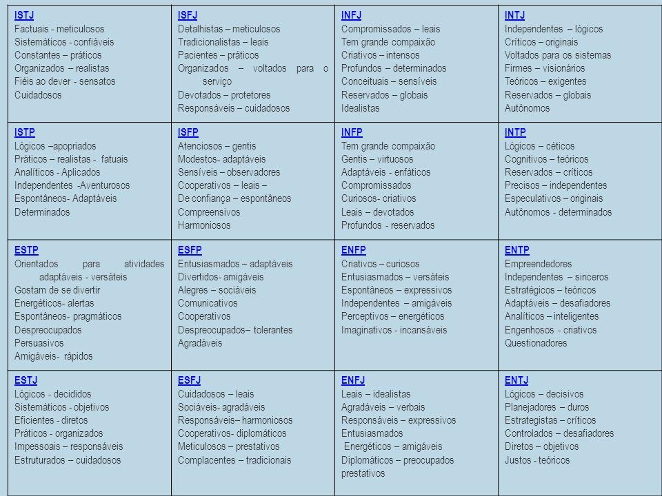 ISTJ Factuais - meticulosos. Sistemáticos - confiáveis. Constantes – práticos. Organizados – realistas.