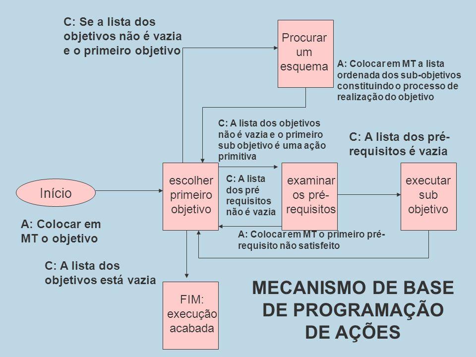 MECANISMO DE BASE DE PROGRAMAÇÃO DE AÇÕES