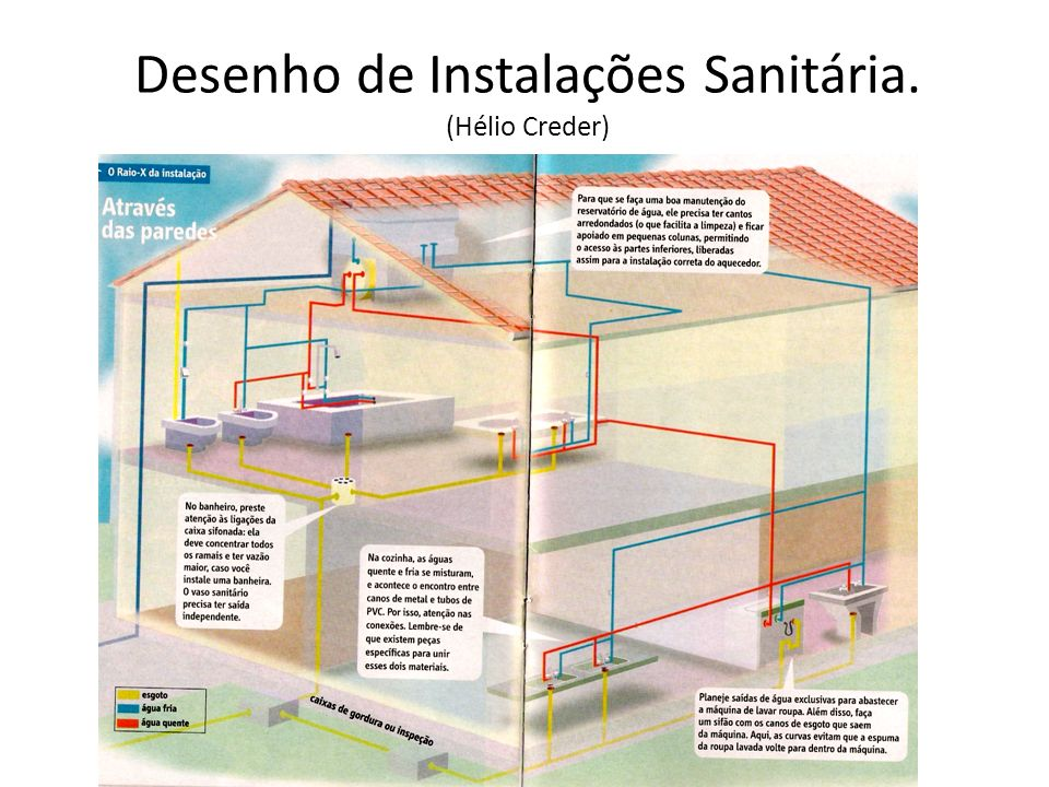Desenho de Instalações Sanitária. (Hélio Creder)