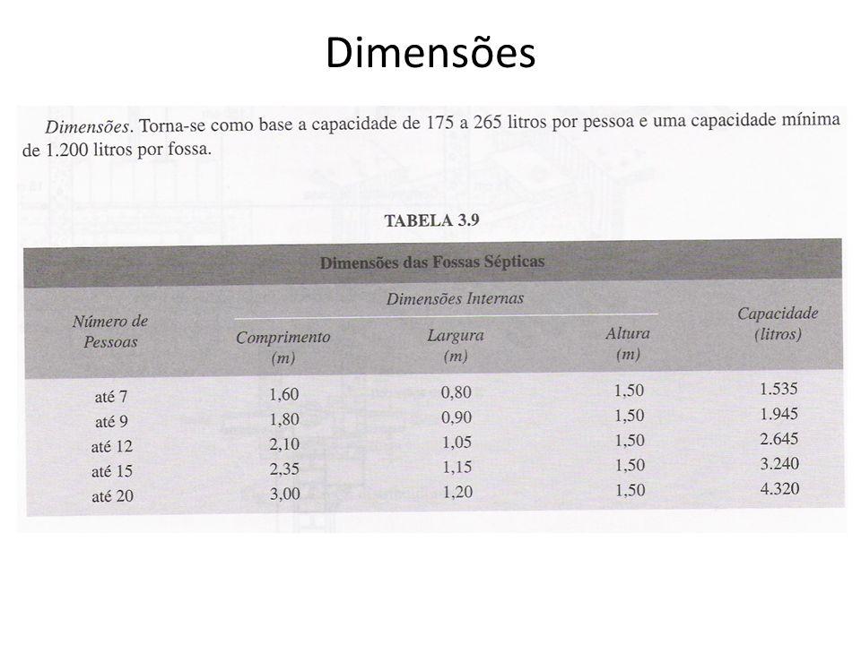 Dimensões