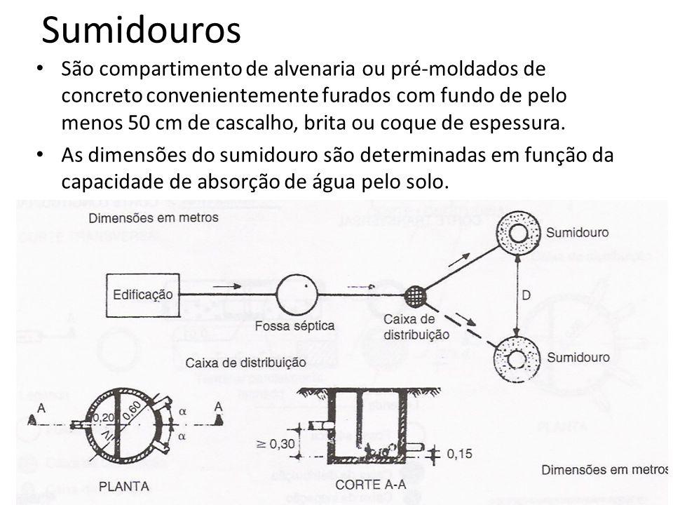 Sumidouros