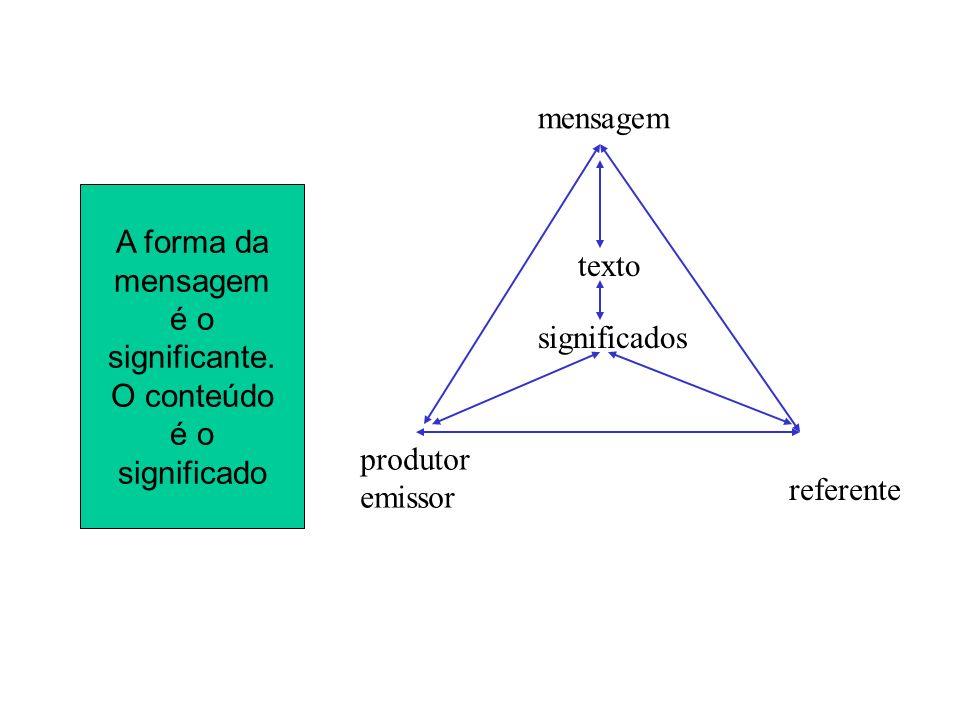 mensagem A forma da. mensagem. é o. significante. O conteúdo. significado. texto. significados.