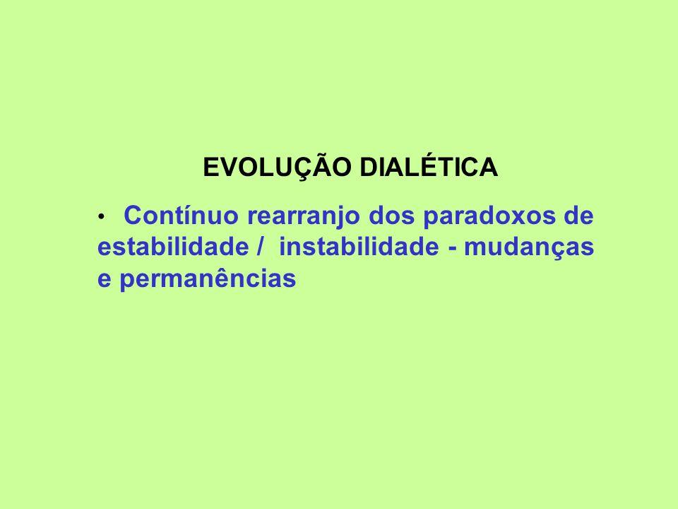 EVOLUÇÃO DIALÉTICA Contínuo rearranjo dos paradoxos de estabilidade / instabilidade - mudanças e permanências.