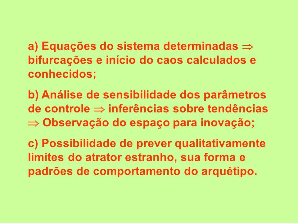 a) Equações do sistema determinadas  bifurcações e início do caos calculados e conhecidos;