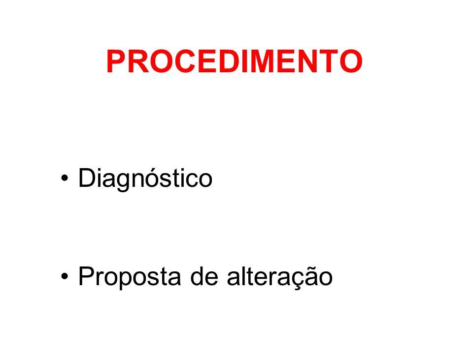 PROCEDIMENTO Diagnóstico Proposta de alteração