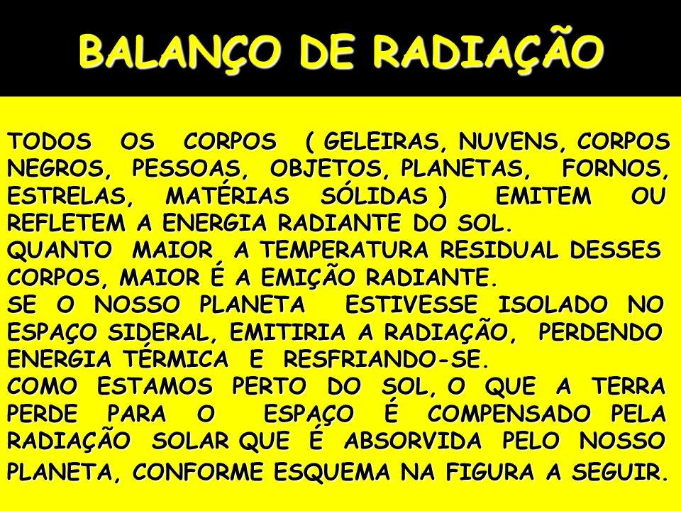 BALANÇO DE RADIAÇÃO