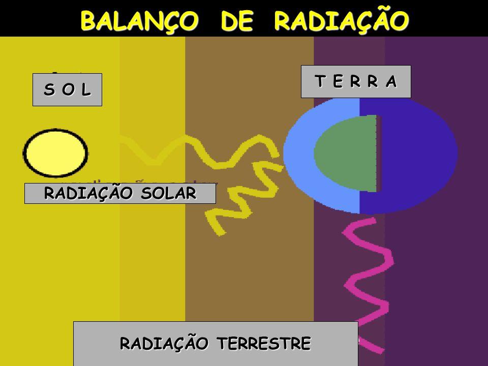 BALANÇO DE RADIAÇÃO T E R R A S O L RADIAÇÃO SOLAR RADIAÇÃO TERRESTRE