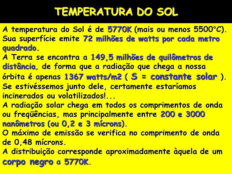TEMPERATURA DO SOL A temperatura do Sol é de 5770K (mais ou menos 5500°C). Sua superfície emite 72 milhões de watts por cada metro quadrado.