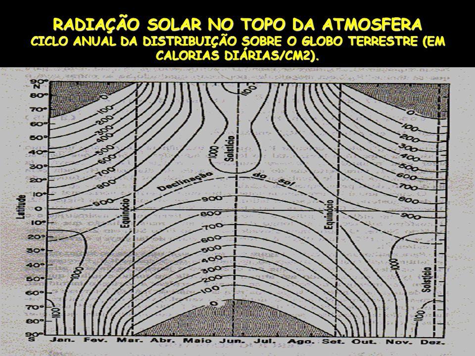 RADIAÇÃO SOLAR NO TOPO DA ATMOSFERA CICLO ANUAL DA DISTRIBUIÇÃO SOBRE O GLOBO TERRESTRE (EM CALORIAS DIÁRIAS/CM2).