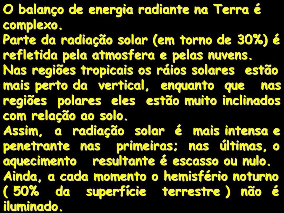 O balanço de energia radiante na Terra é complexo.