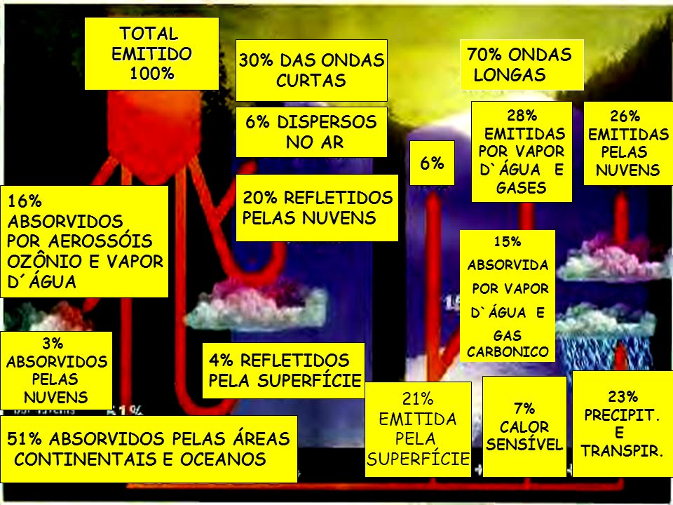 TOTAL EMITIDO 100% CURTAS 6% DISPERSOS NO AR 6%