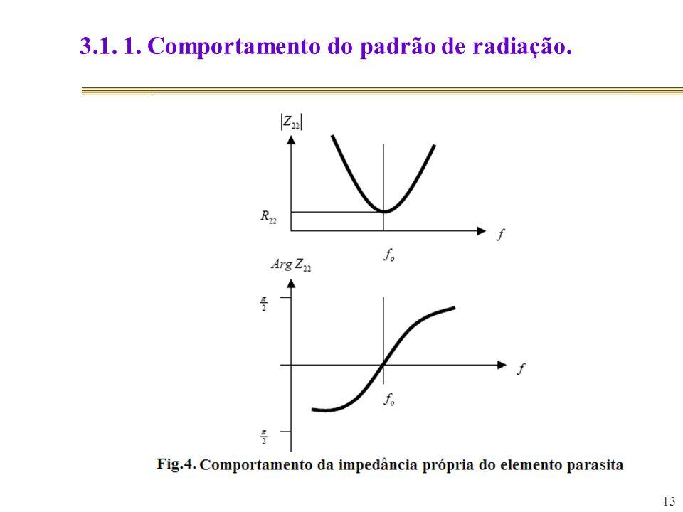 3.1. 1. Comportamento do padrão de radiação.
