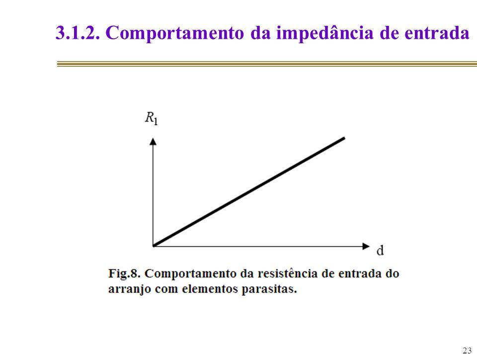 3.1.2. Comportamento da impedância de entrada