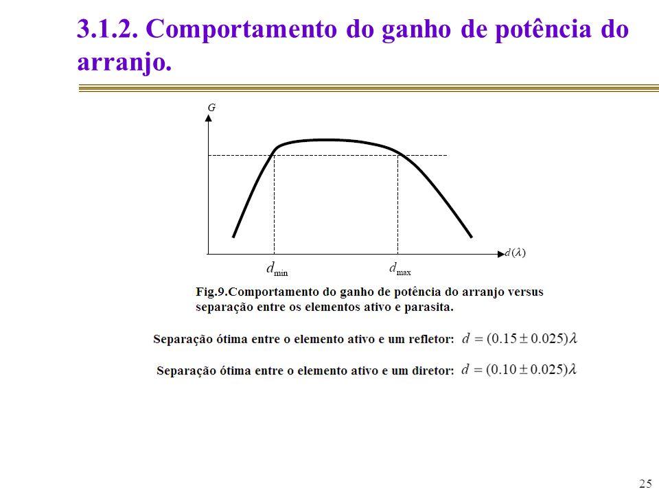 3.1.2. Comportamento do ganho de potência do arranjo.