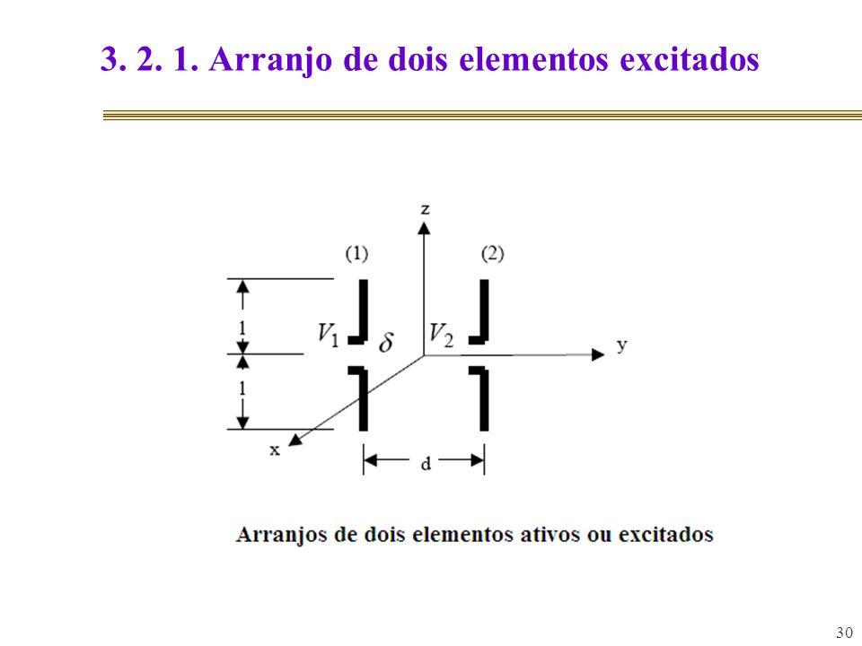3. 2. 1. Arranjo de dois elementos excitados