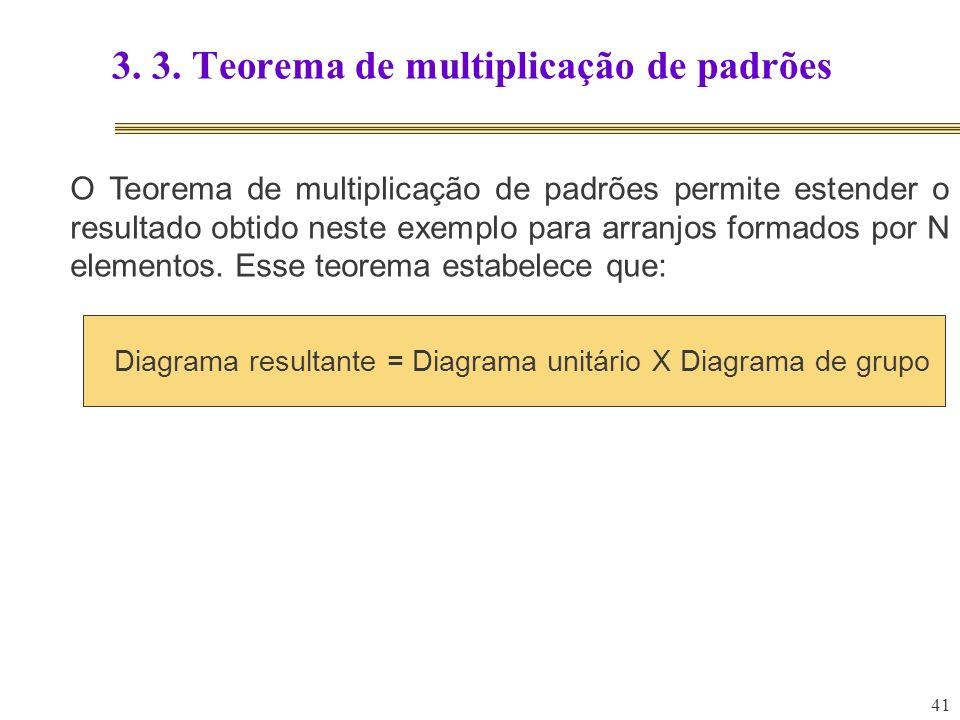 3. 3. Teorema de multiplicação de padrões