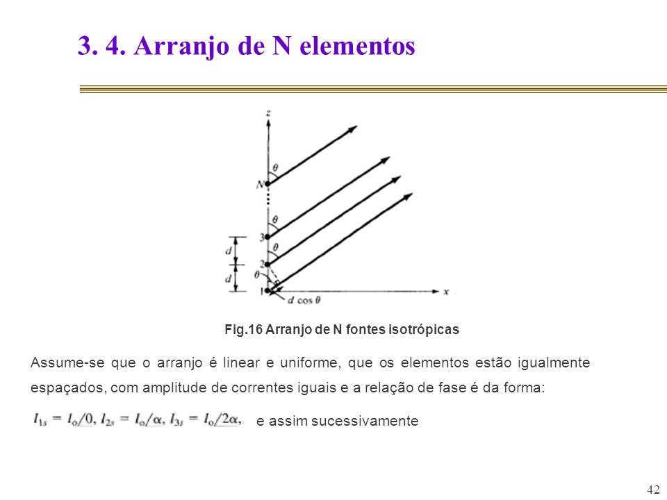 3. 4. Arranjo de N elementosFig.16 Arranjo de N fontes isotrópicas.