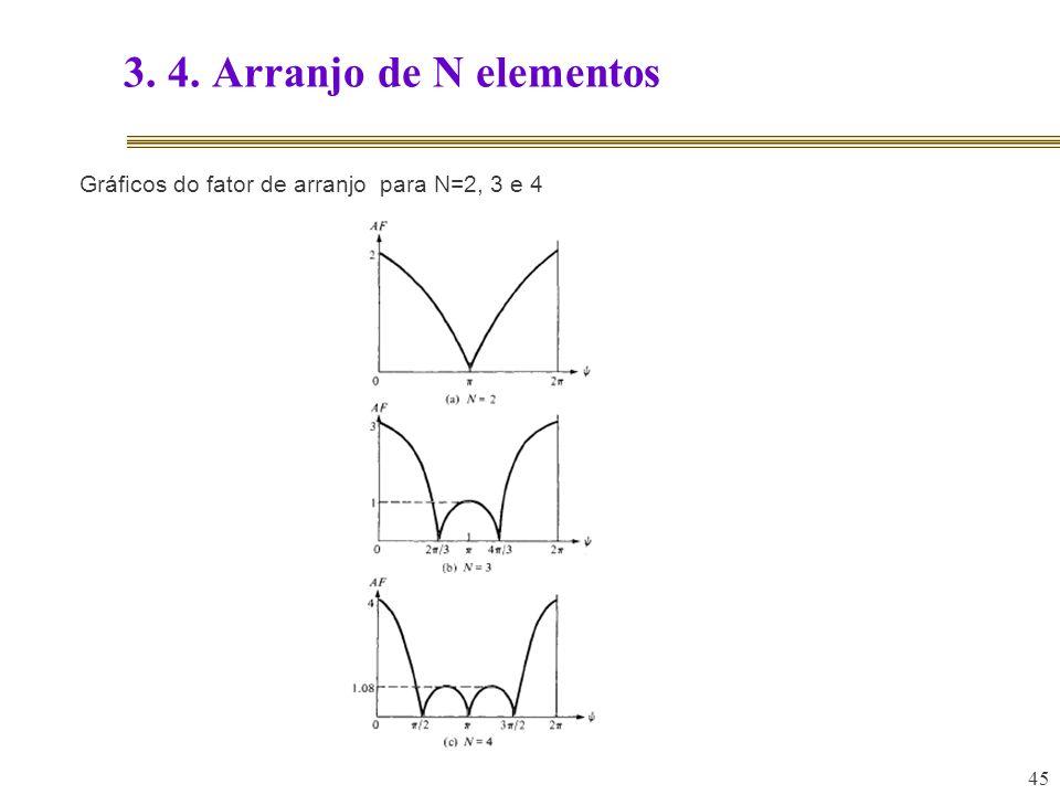3. 4. Arranjo de N elementos Gráficos do fator de arranjo para N=2, 3 e 4 45 45