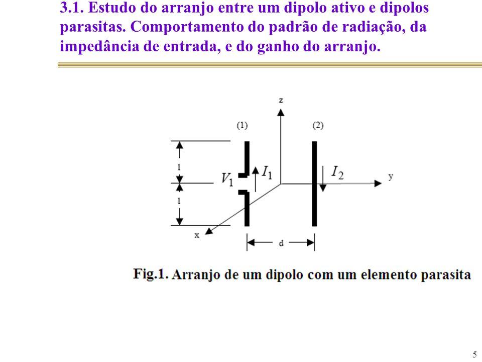 3. 1. Estudo do arranjo entre um dipolo ativo e dipolos parasitas
