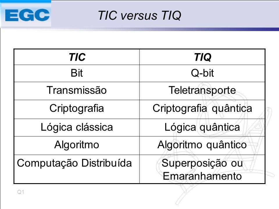 TIC versus TIQ TIC TIQ Bit Q-bit Transmissão Teletransporte