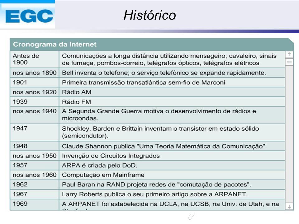 Histórico Q1