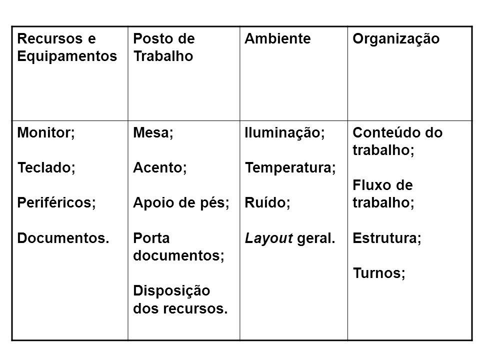 Recursos e Equipamentos. Posto de. Trabalho. Ambiente. Organização. Monitor; Teclado; Periféricos;