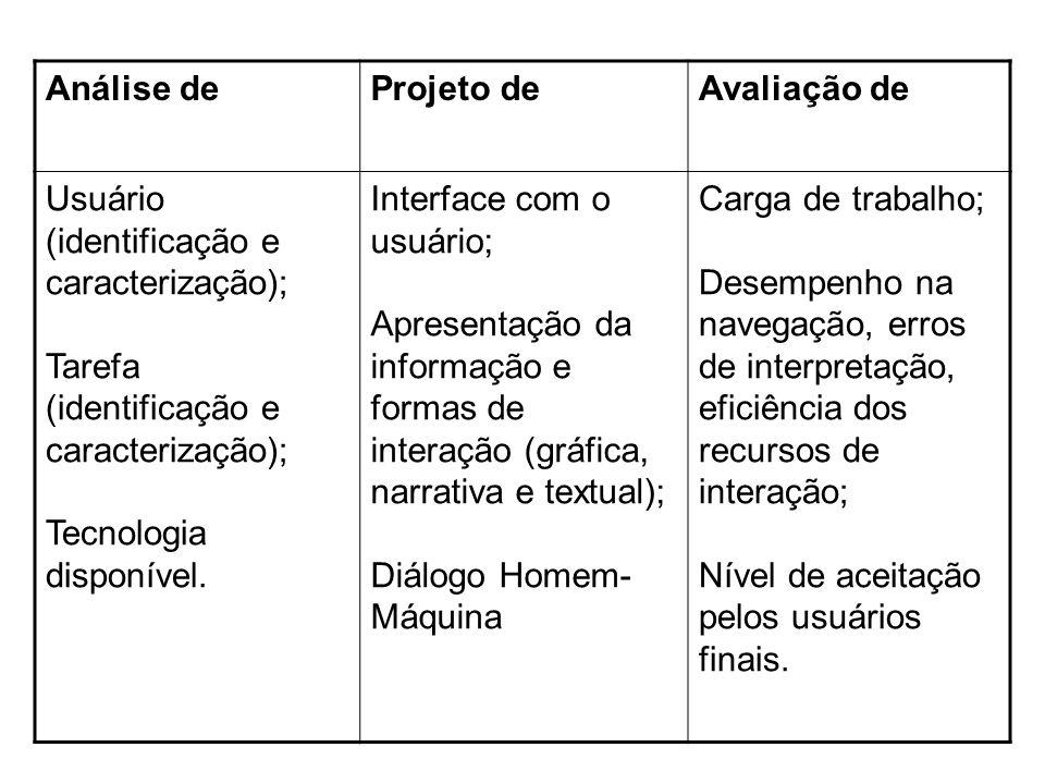 Análise de Projeto de. Avaliação de. Usuário (identificação e caracterização); Tarefa (identificação e caracterização);